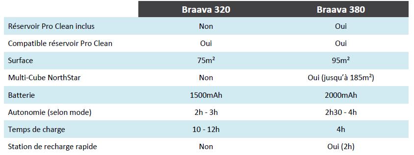 Comparatif iRobot Braava 320 380