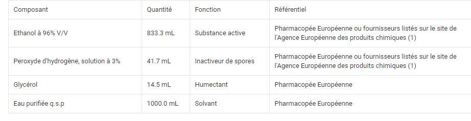 Hydroalcoholic solution SHA type 1 (96% Ethanol)