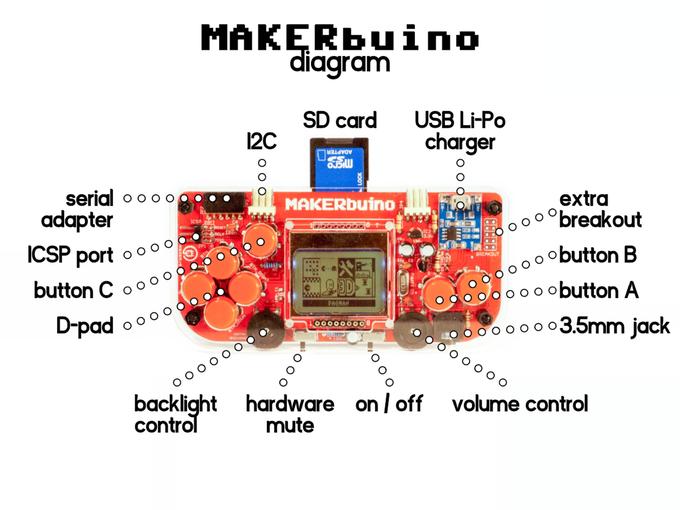 composant techniques makerbuino
