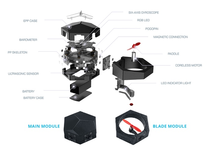 composants du drone airblock