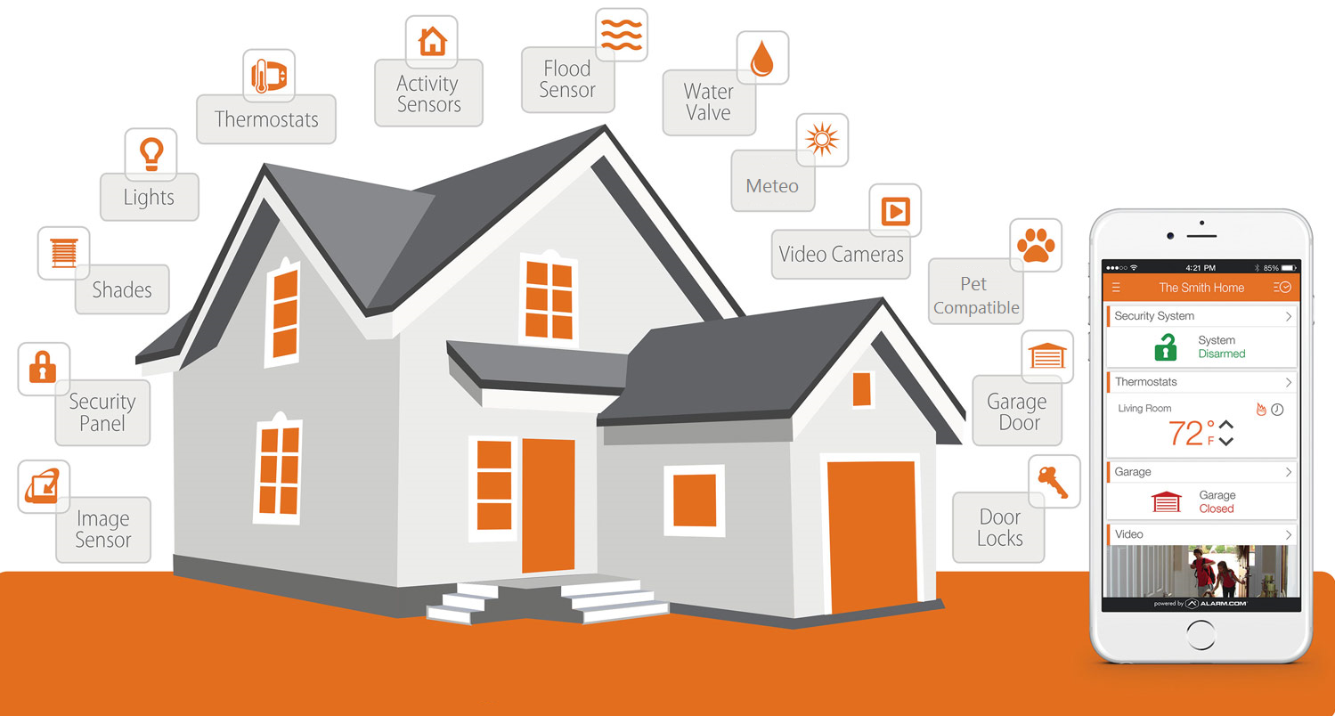 Home Automation 2 0 Equipment To Simplify Your Life