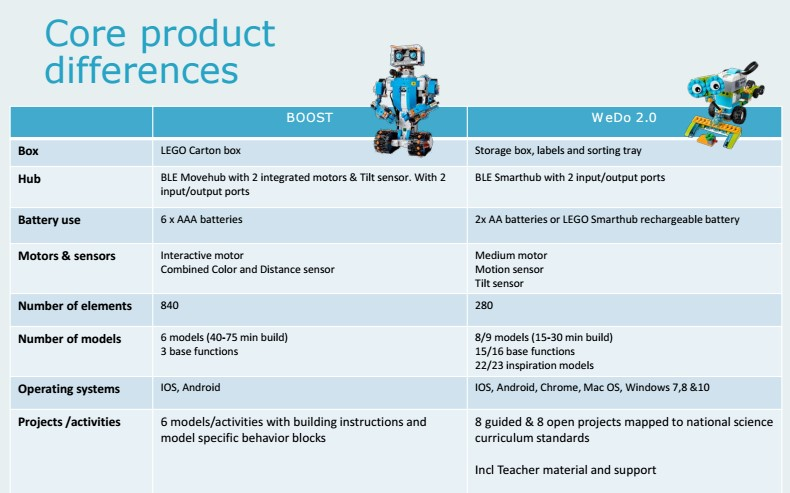 Lego Boost: all you need to know about these new robots Lego