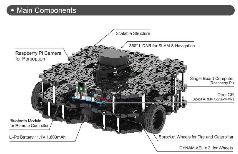 Turtlebot3 waffle Pi Robotis components