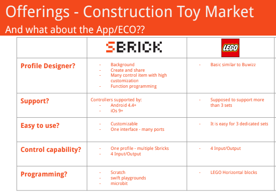 Application SBrick vs application LEGO