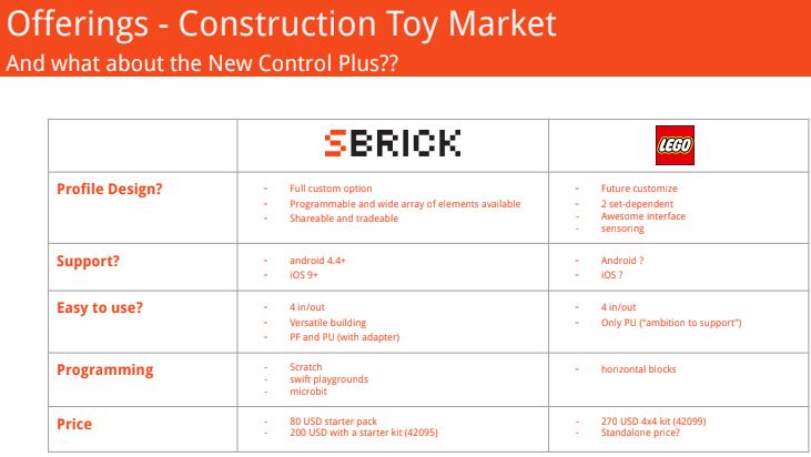 SBrick vs LEGO : nouveau control plus