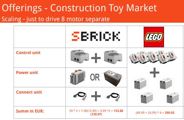 SBrick VS LEGO prix pour 8 moteurs