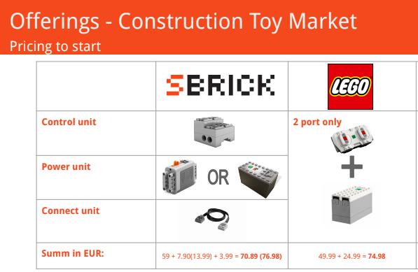 SBrick vs LEGO prix pour commencer